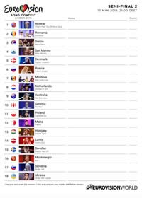 Scorecard Eurovision 2018 Semi-final 2