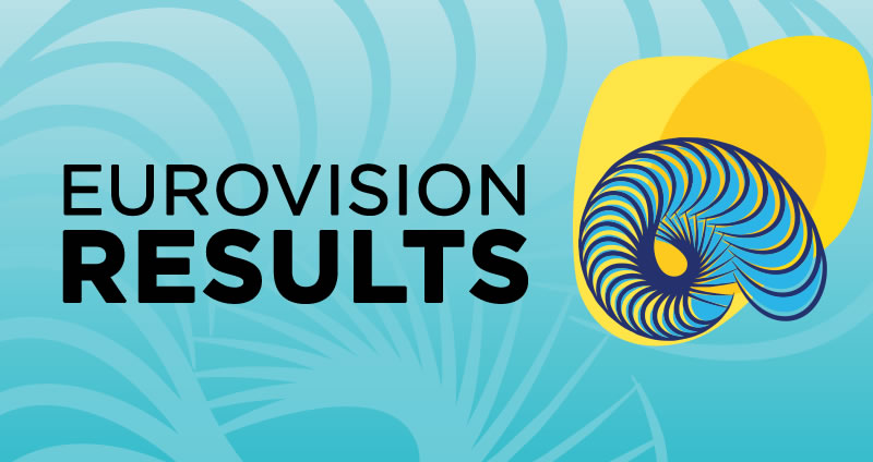 Eurovision 2018 Results: Voting & Points