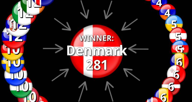 Eurovision 2013 Results: Voting & Points