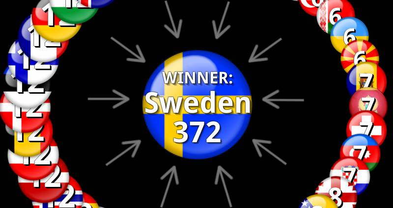eurovision 2012 results voting points