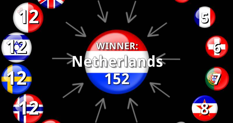 Eurovision 1975 Results: Voting & Points