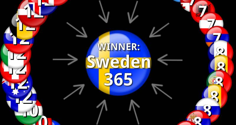 eurovision 2015 results voting points. Black Bedroom Furniture Sets. Home Design Ideas