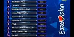 Belarus 2016: Final score