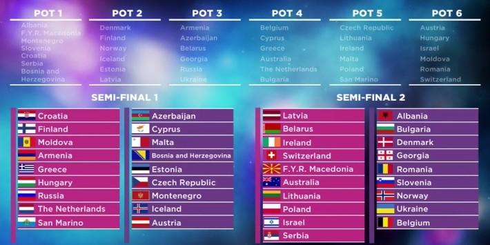 Eurovision 2016 Allocation Draw