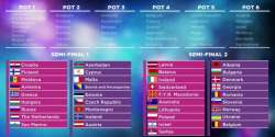 Eurovision 2016 Allocation Draw