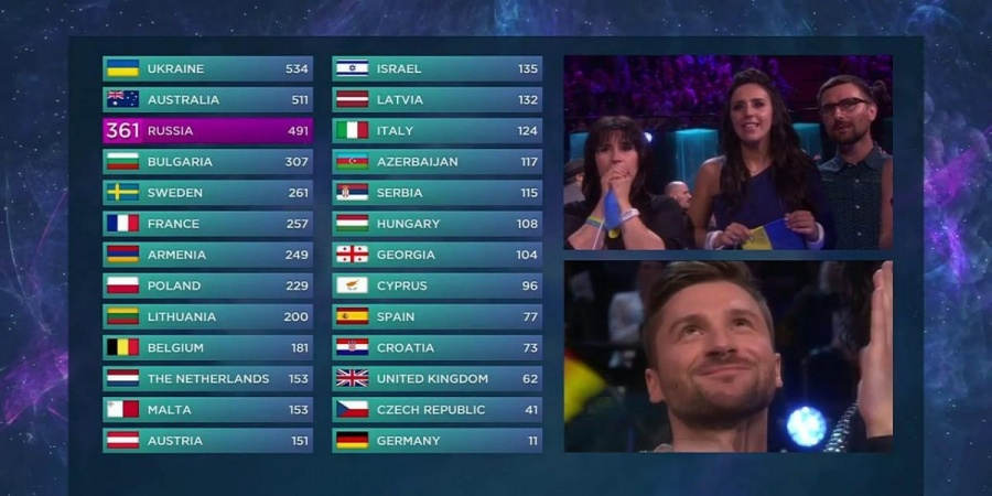 Eurovision 2016: Voting screen. Final result
