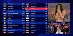 Eurovision 2017 Jury votes