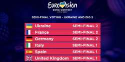 Eurovision 2017: Semi-final Allocation Draw Big 5 + host
