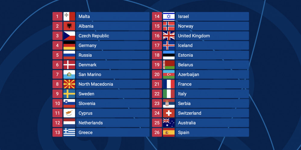 Eurovision 2019 Odds