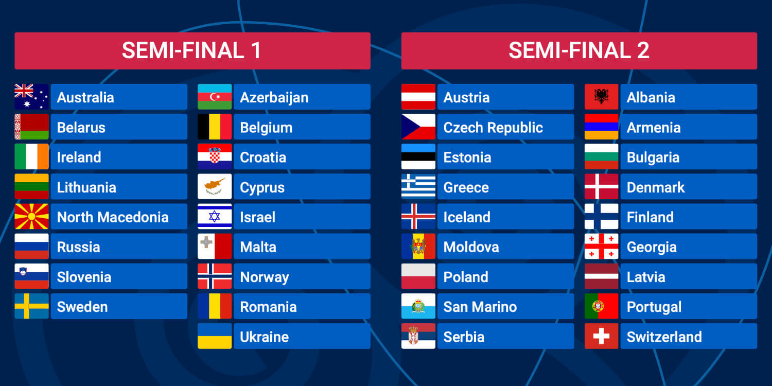 Eurovision 2020 Semi-final allocation