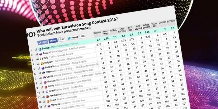 Eurovision 2015 odds predictions