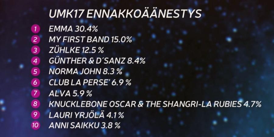 Finland UMK 2017 Online Voting