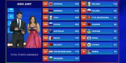 Junior Eurovision 2016 Results