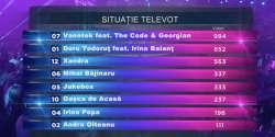 Romania 2016 Selecţia Naţională - tele votes