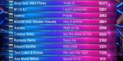 Romania Selecţia Naţională 2017 Scoreboard