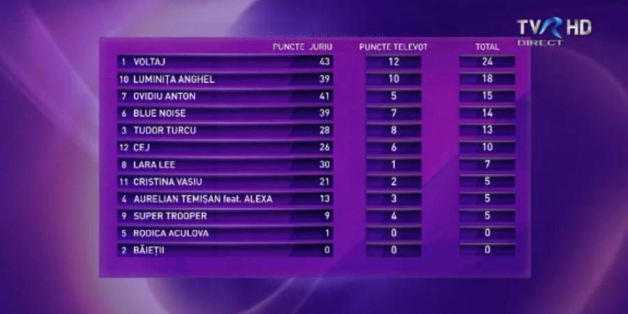Romania 2015 Selecţia Naţională Scoreboard