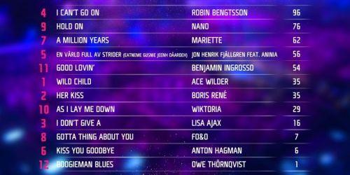 Sweden Melodifestivalen 2017 Jury Result