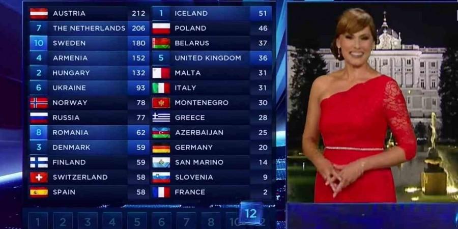 Voting Eurovision 2014